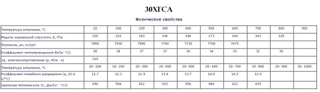 30ХГСА_свойства