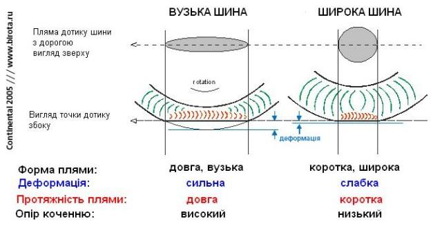 Деформація шин