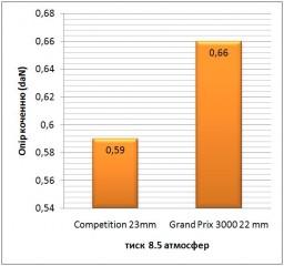 Парадокс: більш широка трубка Competition має менший опір коченню, ніж вузька спортивна шина GP3000. Тиск у обох зразках однаковий.