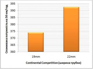 Дані зняті за допомогою SRM показують, що на швидкості 50 км/год вузька трубка потребує менше енергії, ніж широка. Опір коченню хоч і менший у білш широкого зразка, але швидкість, яка зростає і опір повітря у певний момент нівелюють цю перевагу.