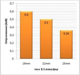 Зменшення опору кочення при збільшенні ширини