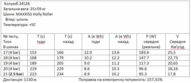Результати