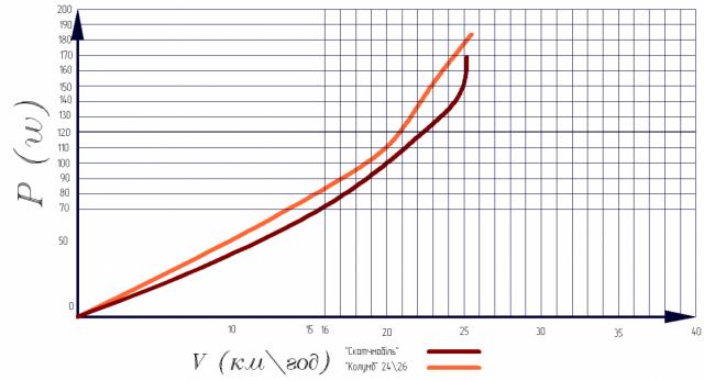 """Порівняння кращих результатів """"Колумба"""" і """"Скотчмобіля"""" при +5 градусах"""